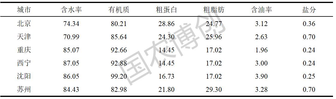 餐厨垃圾营养成分国农水印.png